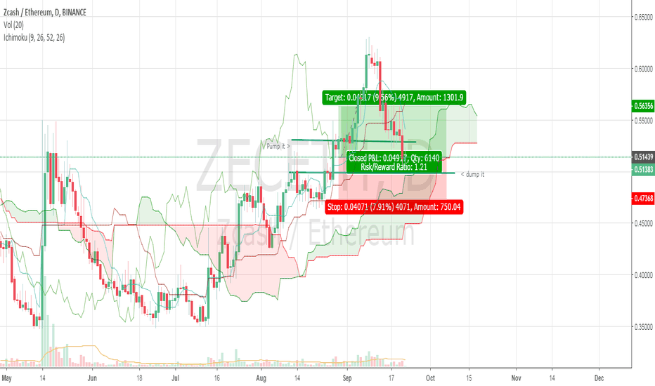 ZECETH: ZEC/ETH possible long