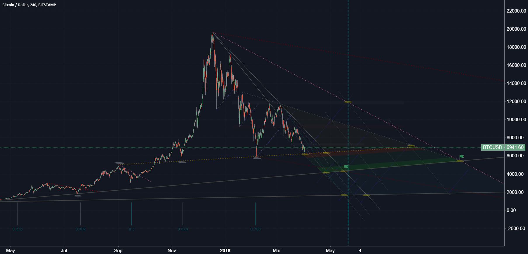 Fractal Law of Bitcoin