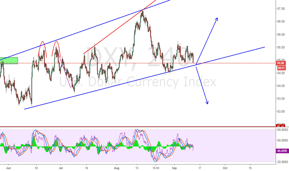DXY: See if support can sustain or not