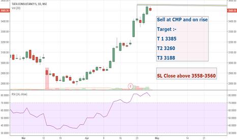 TCS: TCS: Trading idea