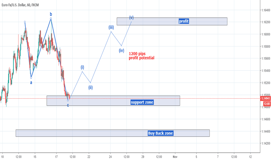 EURUSD: EURUSD Long opportunity