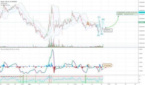 XRPBTC: XRP/BTC - возможный рост на часовом таймфрейме