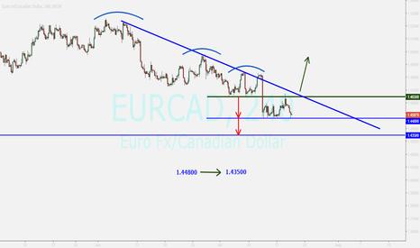 EURCAD: EURCAD...sell after breakout