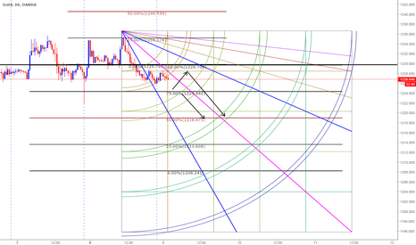 XAUUSD: Short based on Gann & Clones Combo - Intraday - 5/9/2017