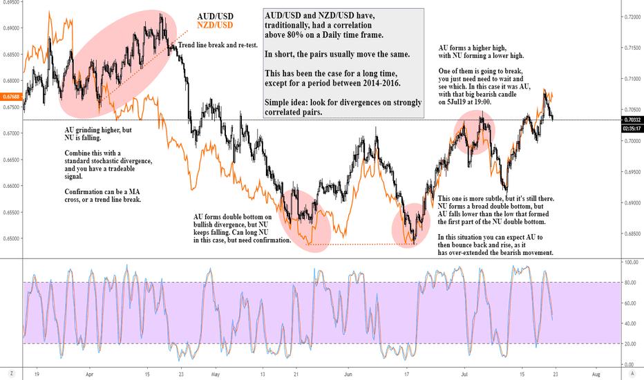 AUD USD Chart - AUD/USD Rate — TradingView