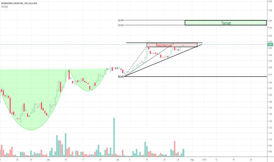 WKHS Stock Price and Chart — NASDAQ:WKHS — TradingView