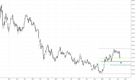 GLD: Gold nearing a buy zone.