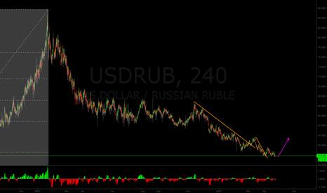 USDRUB: USD/RUB could take off very soon
