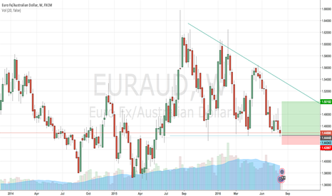 EURAUD: Weekly Descending Triangle Great Risk Reward