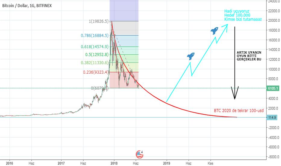 BTCUSD: BTC 100 lerdeydi,şimdi 6.000-ilerde 100.000 mi tekrar 100 mü?