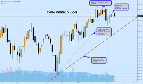IWM: Weekly IWM log: Are the candles trying to light our way?