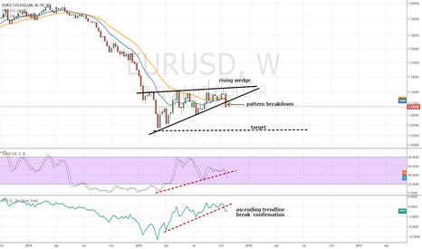 EURUSD: Price pattern breakdown