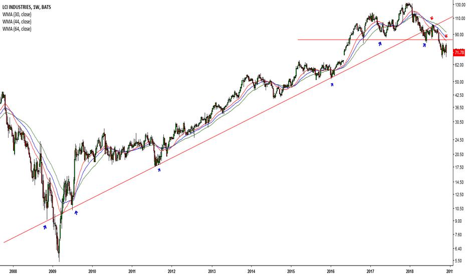 LCII: Dow drops once again # 54 (LCII)
