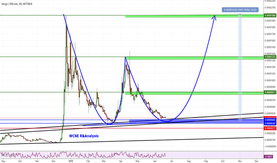 XVGBTC: XVG DROP IS OVER TIME FOR RALLY!!!!!!! (300-400)% Target