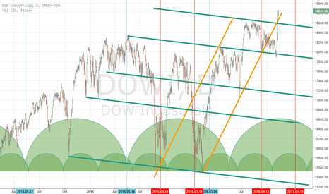 DJI: Dow Jones Updated Chart