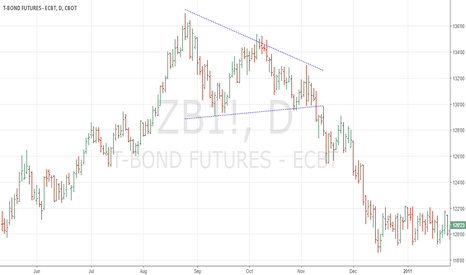 ZB1!: D Triangle in T-Bond