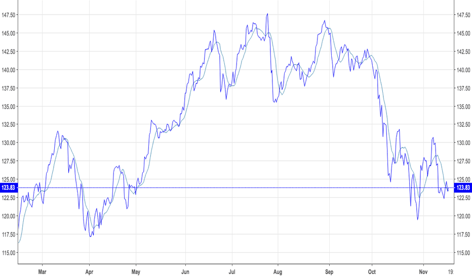 FDN: FDN  Internet Fang Stocks  Extraordinary Rollover