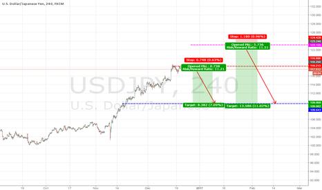 USDJPY: USD/JPY -- Short