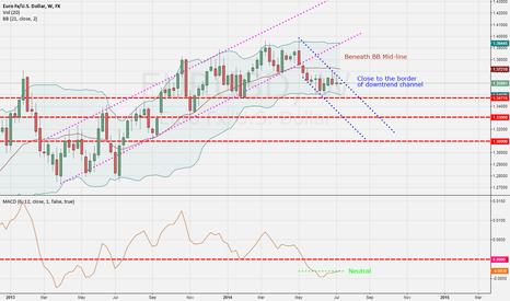 EURUSD: Trend Analysis EUR/USD 14/7/14