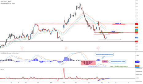 ZNGA: Zynga - Simple bullish divergence