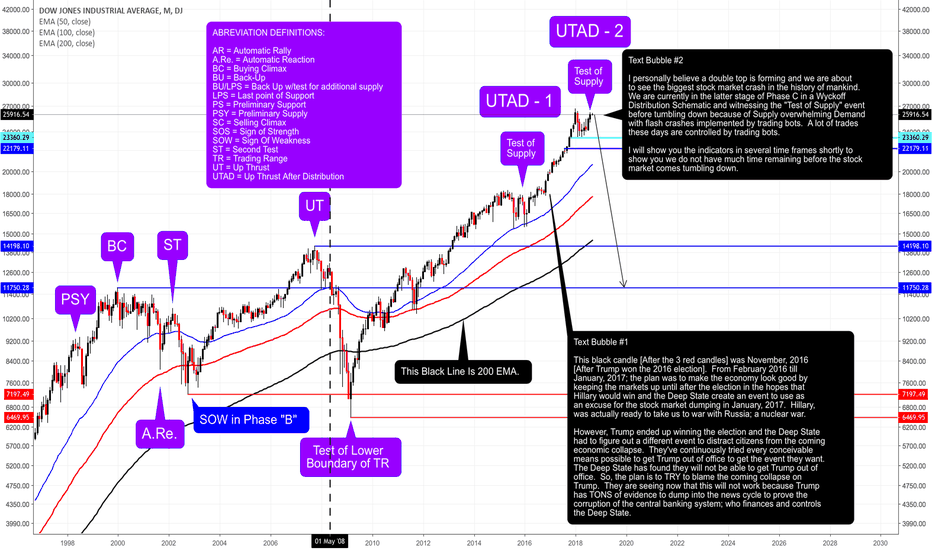 DJI: September/October, 2018 May Be the Beginning of a Collapse