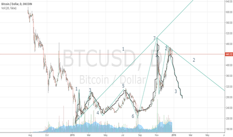 BTCUSD: End of Wave 1 for BTC
