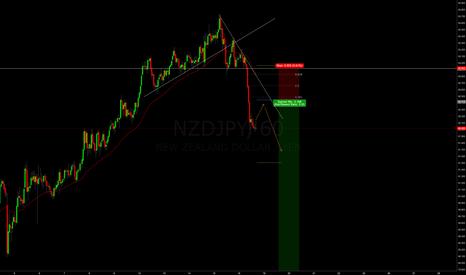 NZDJPY: NZYJPY SHORT with the bearish momentum
