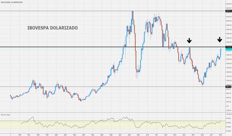 IBOV/USDBRL: IBOV em dólares