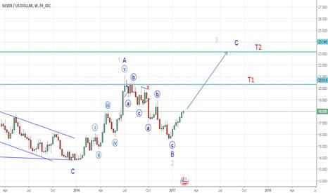 XAGUSD: Silver to head higher (Elliott Wave Analysis)