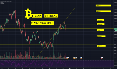 BTCUSD: Bitcoin uptrend price forecast 11700 SELL and rebuy on RETRACT