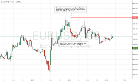 EURUSD: EURUSD Risk to the Downside Below 1.0685!