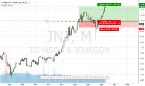 JNJ: pending long