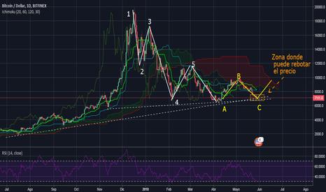 BTCUSD: Posible alza del BTC/USD