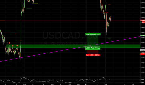USDCAD: NFP Mean Reversion Play