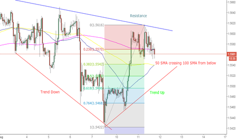 GBPUSD: Gbp/Usd supported by SMA cross