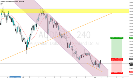 AUDNZD: AUD/NZD channel break, pending order (buy stop)