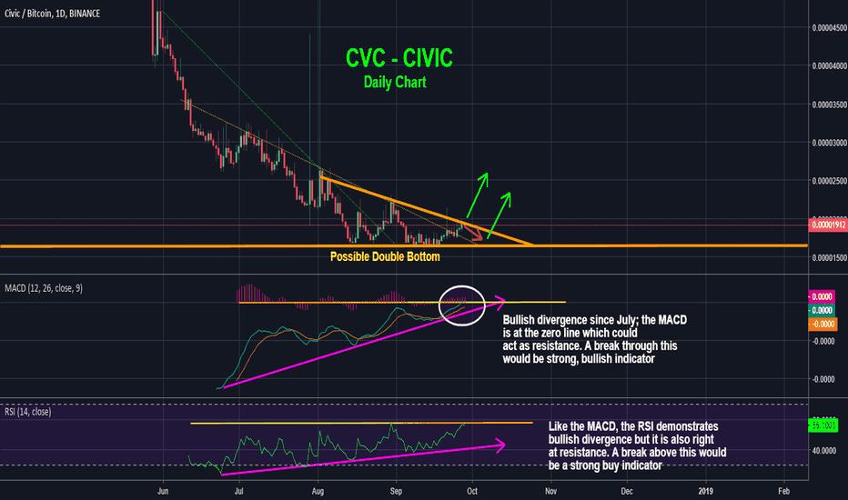 CVCBTC: CVC - Civic Possible Double Bottom, Bull Run Soon