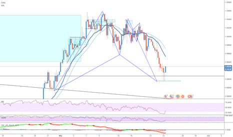 USDCHF: [USDCHF] Bullish Bat with H1 Divergence @ daily structure
