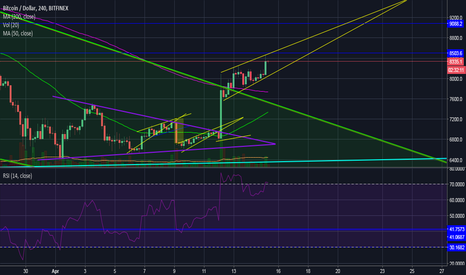 BTCUSD: BTC Not Out of the Woods Yet