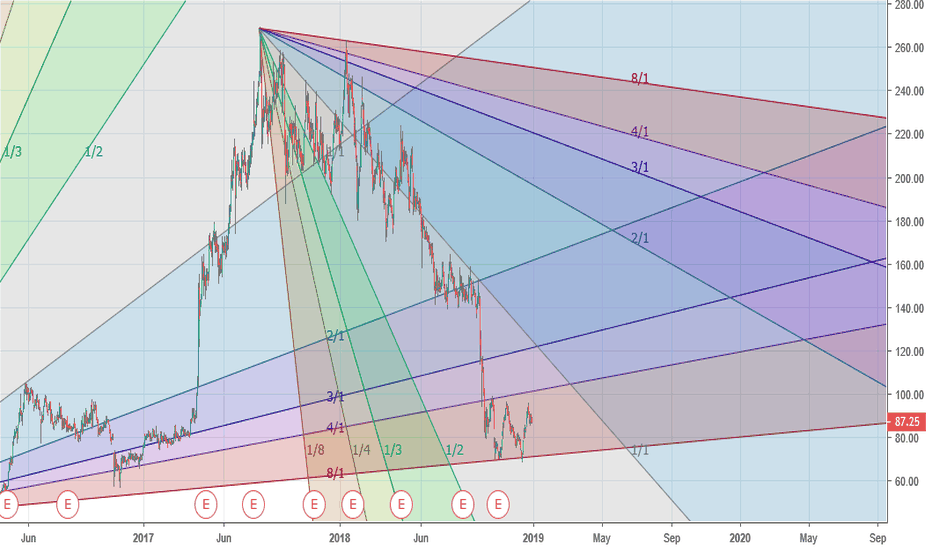 IBREALEST: risk reward not favourable at this point
