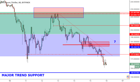 ETHUSD: ETHUSD Levels And Perspective: 160 Major Trend Support.