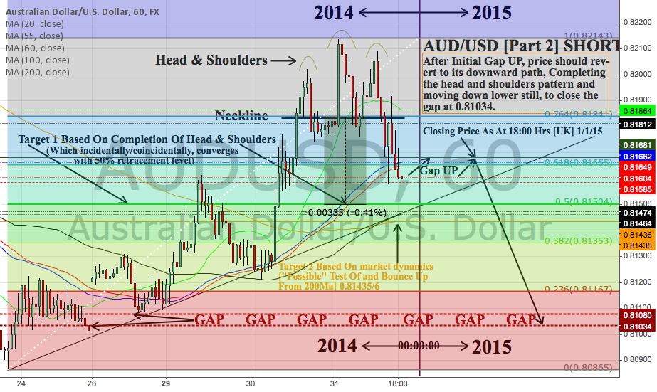 Short Aud/Usd Down to Gap at 0.81034