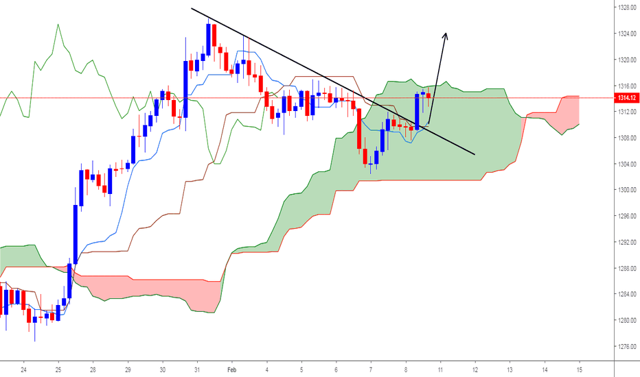 GOLD: buy after creat dandle above the sky < Kumo >