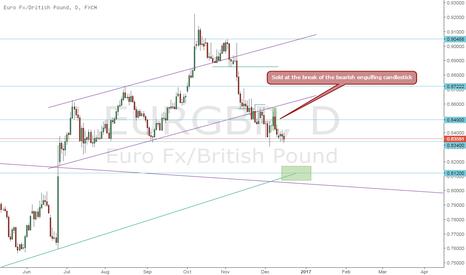 EURGBP: EUR GBP - Sell
