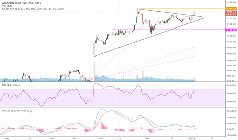 AMZN: Breakout to the upside - Watch for reversal -