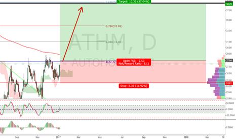 ATHM: ATHM- BUY