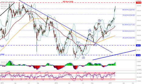 AAPL: AAPL: To the high and back to close the gap?