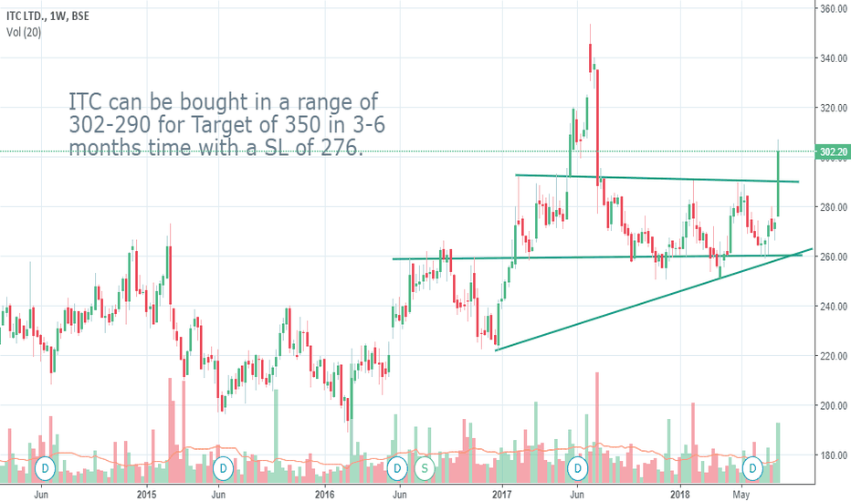ITC: ITC - Go Long for target price of 350+ within 6 months.