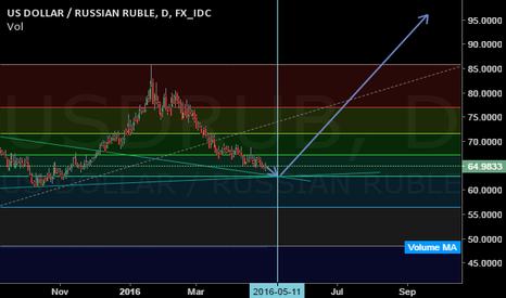 USDRUB: USDRUB Buy 62.77