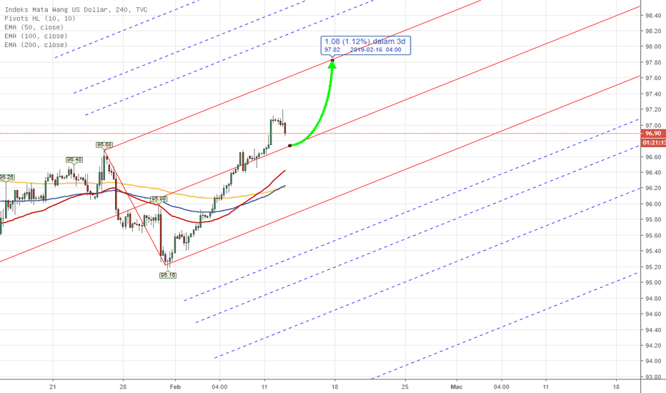 DXY: PITCHFORK - DXY US INDEX Weekly Analysis 11th - 15th Feb 2019